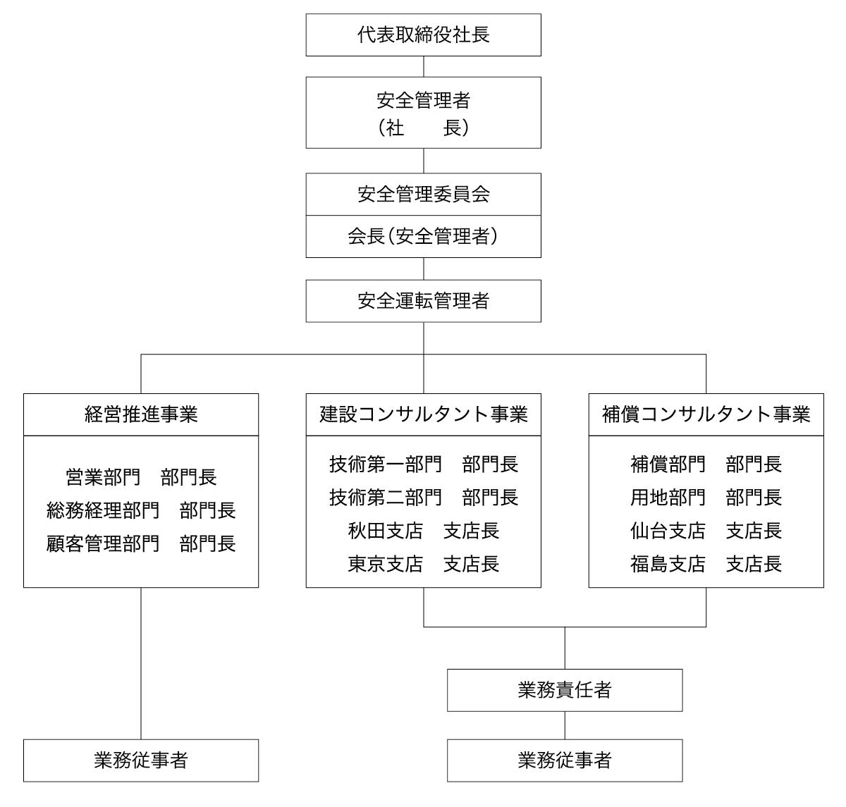 安全管理体制組織図