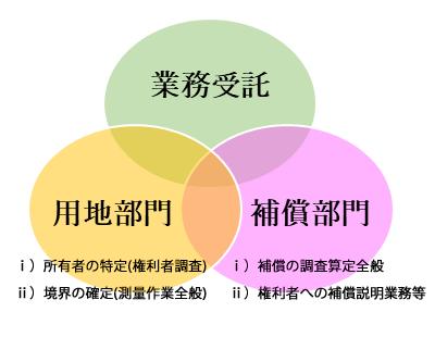 業務連携イメージ図